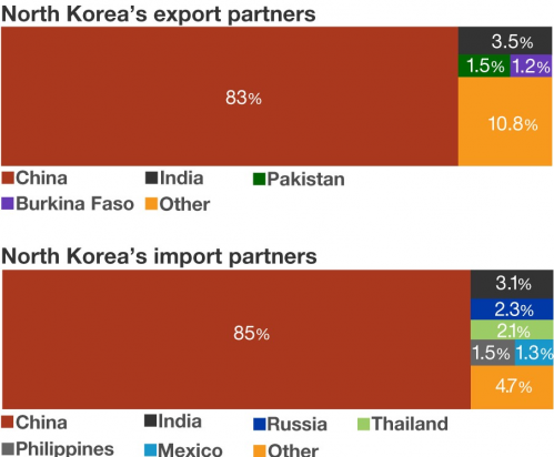 North Korea Trading Partners.png