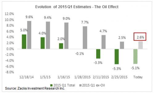 2015 Q1 Zacks Earnings Estimates