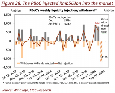 3 PBoC Liquidity Injections (CICC).png