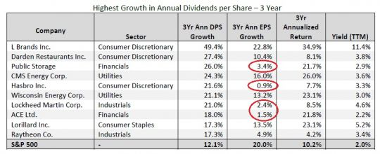 highest growth in annual dividends per share