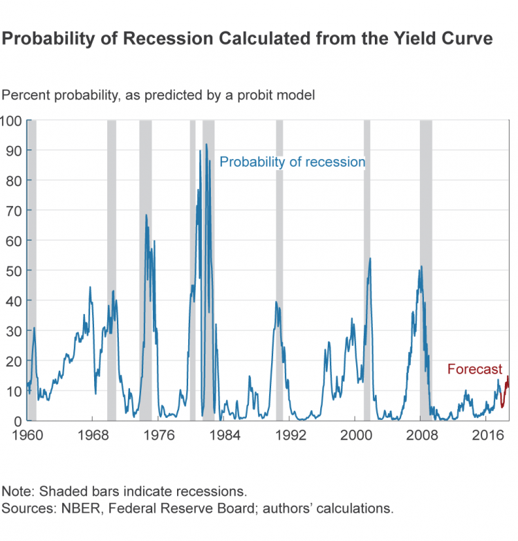 Probability of Recession Calculated from the Yield Curve.png