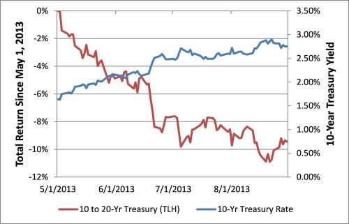 Total return since may 1 2013 and 10 year treasury yield