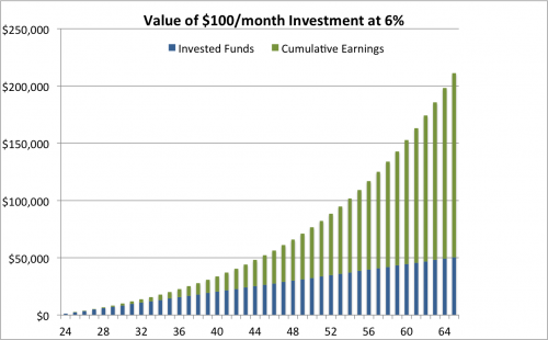 value of 100 month investment at 6 percent