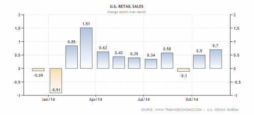 US Retail sales monthly changes