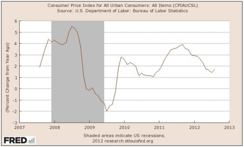 CPI for urban consumers