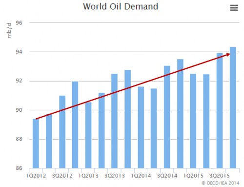 World oil demand over time
