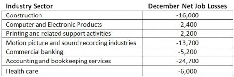 net job losses by industry sector