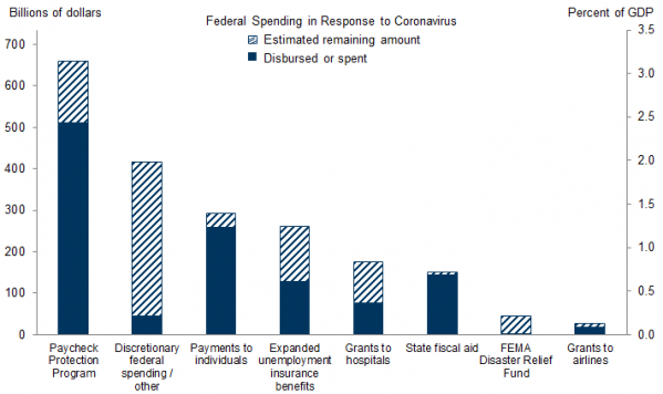 8 Federal Spending in Response to COVID (Goldman).png