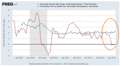 CPI and hourly earnings growth