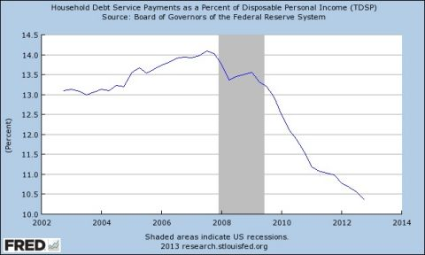 household debt service payments