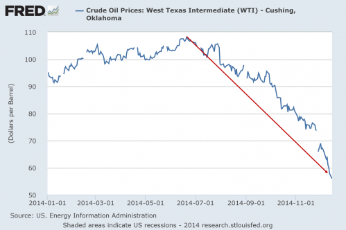 WTI Cushing oil price per barrel in 2014