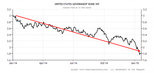 falling interest rates during 2014 10y bond
