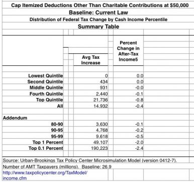 cap itemized deductions other than charitable contributions