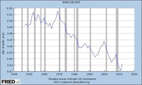 Wages as a percent of GDP in decline