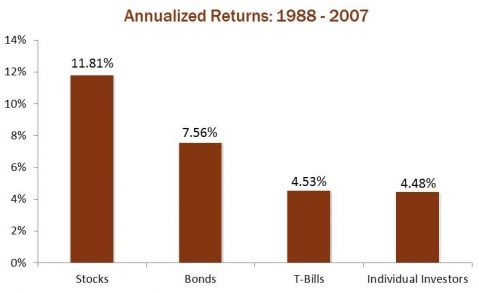 annualized returns from 1988 to 2007
