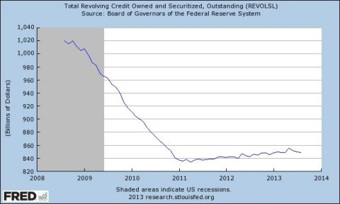 total revolving credit owned and securitized