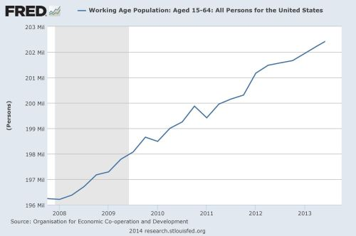 working age population over time
