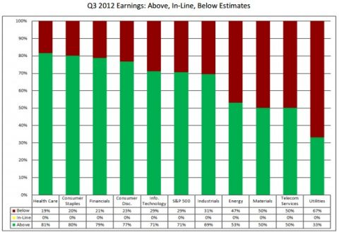 Q3 earnings by sector