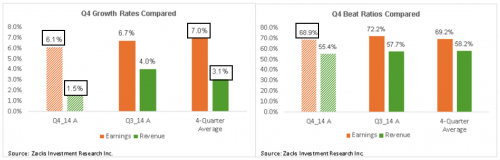 Q4 2014 growth rates and earnings beat ratios