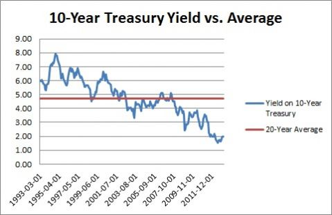 10 year treasury yield vs average