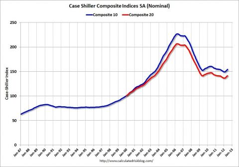 case shiller composite indices