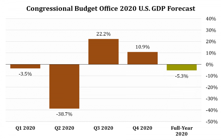 5 CBO GDP Forecast (CBO).png