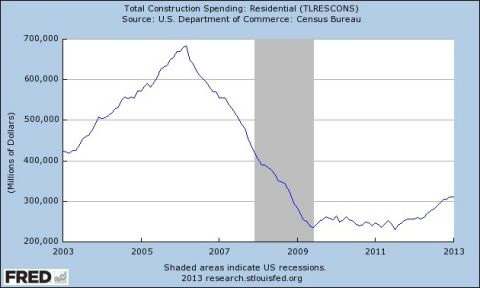 total residential construction spending