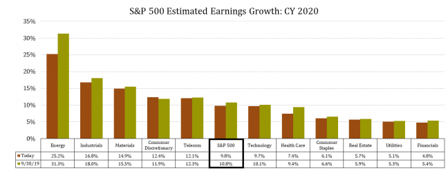 5 S&P 500 CY20 Earnings Growth - 20191104.png