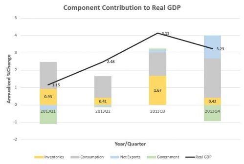 component contribution to Real GDP