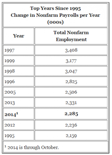 top years since 1995, change in nonfarm payrolls