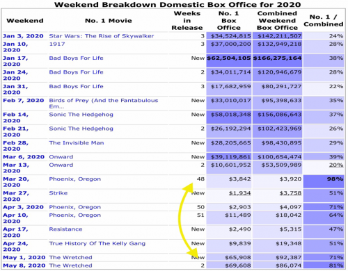 5 Domestic Box Office.png