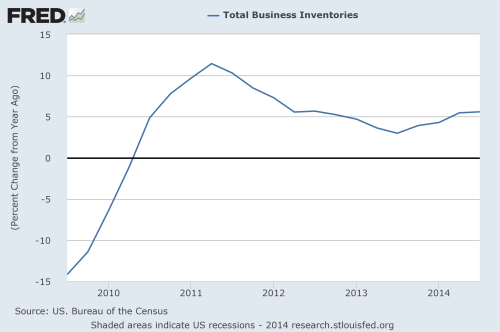 Total business inventories over time