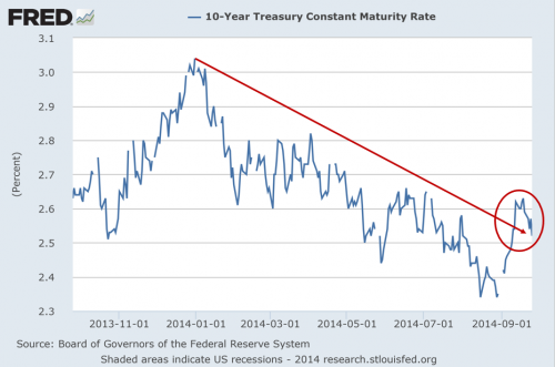 Chart of 10 year treasury yields over time