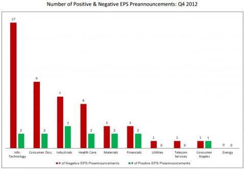 number of positive and negative EPS in Q4 2012