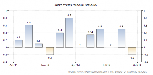 Change in United States personal spending over 2013 and 2014