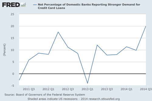 net percentage of domestic banks reporting stronger demand for credit card loans
