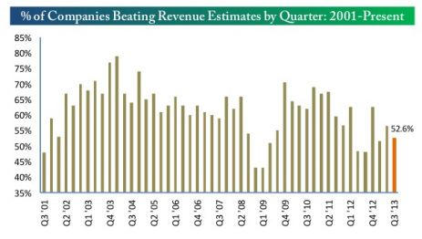 percent of companies beating revenue estimates by quarter
