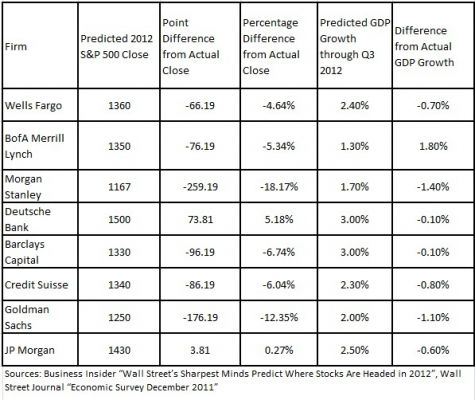 S&P predictions by various firms