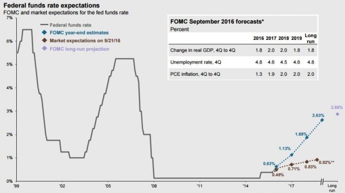 Fed Funds Rate Increase Projections.JPG
