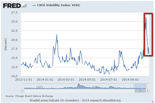 CBOE Volatility VIX spikes in late 2014