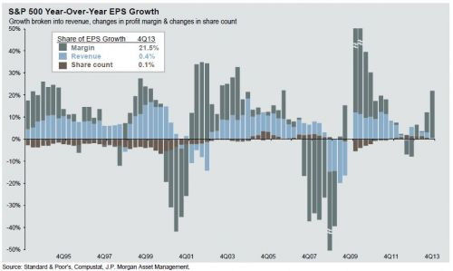 s&p 500 year over year EPS growth