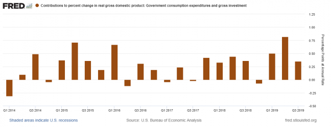 4 Federal Expenditures - 20191104.png