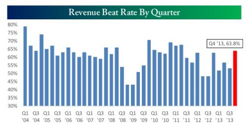 revenue beat rate by quarter