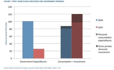 post world war 2 recovery and govt spending