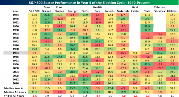 5 Election Cycle Sector Performance.png