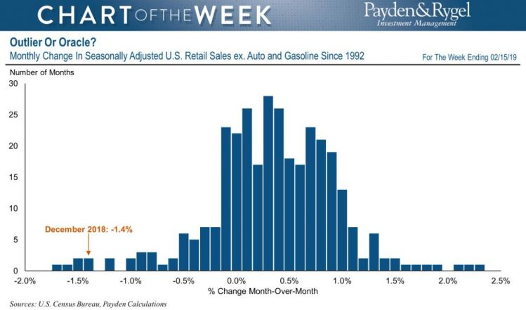 retall sales since 1992.JPG