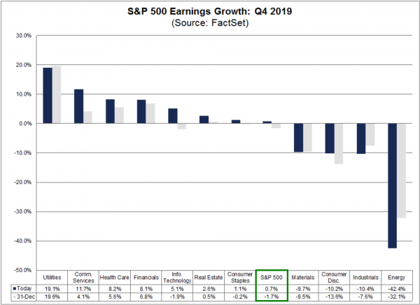 1 S&P 500 Earnings - FactSet.png