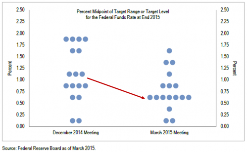 Fed Funds Target Projection