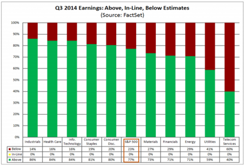 earnings beat by sector