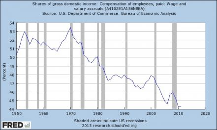 share of gross domestic income, wages